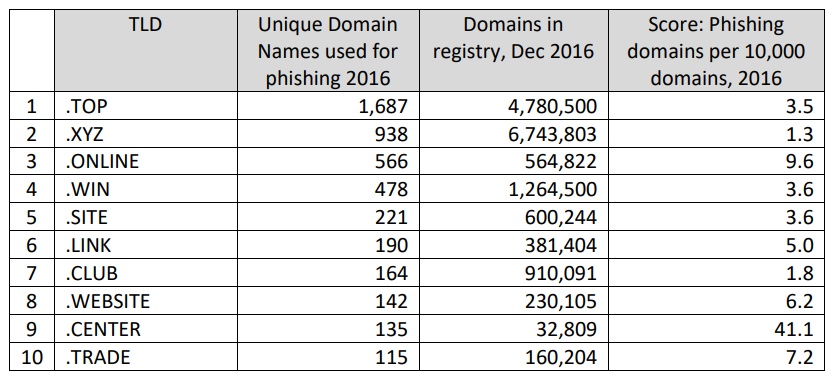 Use of new TLDs for phishing purposes (2016)