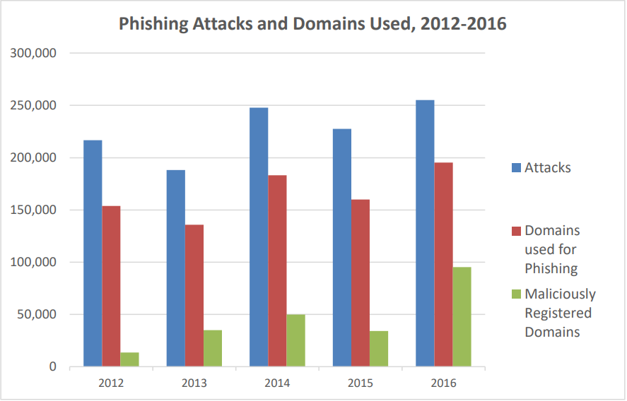 The number of phishing attacks registered in 2012-2016 and domains used. Source: APWG Global Phishing Survey