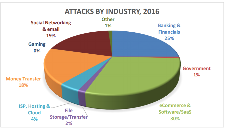 Statistics on phishing attacks that occurred in 2016, by industry
